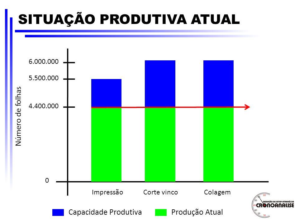 5.500.000 4.400.000 0 ImpressãoCorte vincoColagem 6.000.000 Número de folhas Capacidade ProdutivaProdução Atual SITUAÇÃO PRODUTIVA ATUAL