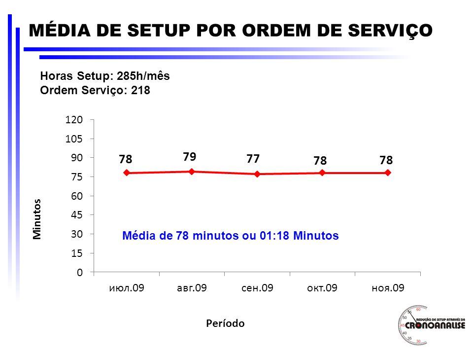 Horas Setup: 285h/mês Ordem Serviço: 218 MÉDIA DE SETUP POR ORDEM DE SERVIÇO