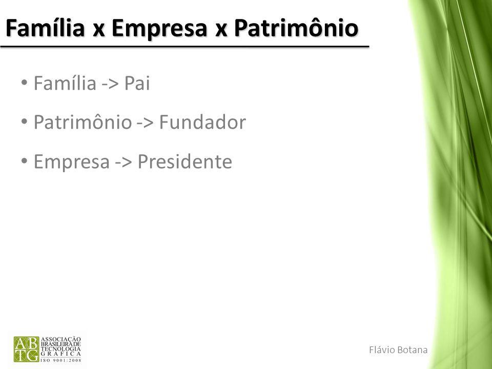 Família x Empresa x Patrimônio Família -> Pai Patrimônio -> Fundador Empresa -> Presidente Flávio Botana