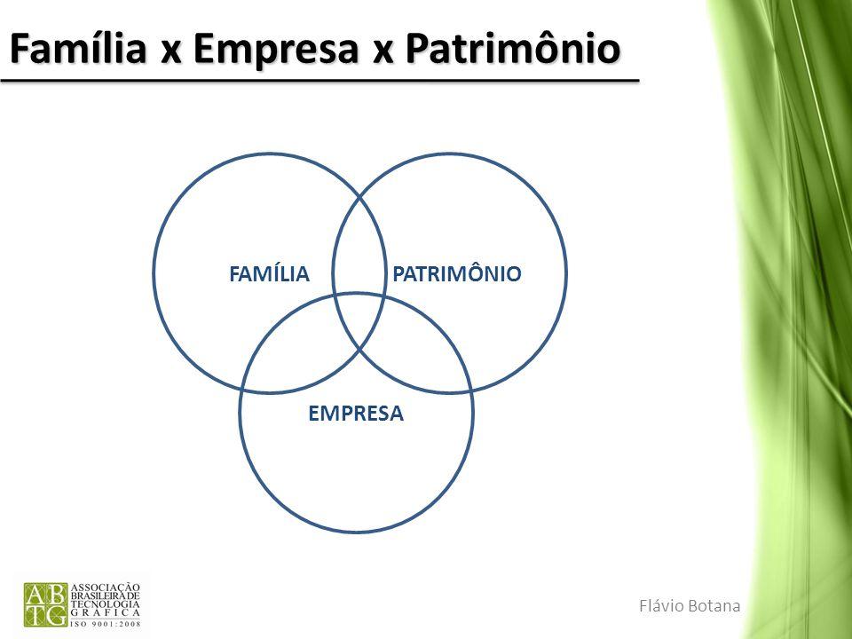 Família x Empresa x Patrimônio Flávio Botana FAMÍLIA PATRIMÔNIO EMPRESA