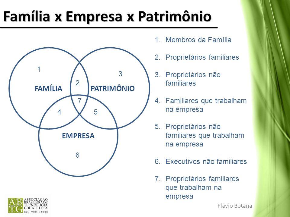 Família x Empresa x Patrimônio Flávio Botana FAMÍLIA PATRIMÔNIO EMPRESA 1.Membros da Família 2.Proprietários familiares 3.Proprietários não familiares