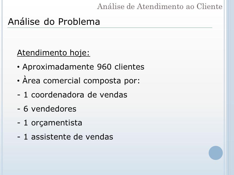 Análise do Problema Atendimento hoje: Aproximadamente 960 clientes Àrea comercial composta por: - 1 coordenadora de vendas - 6 vendedores - 1 orçament