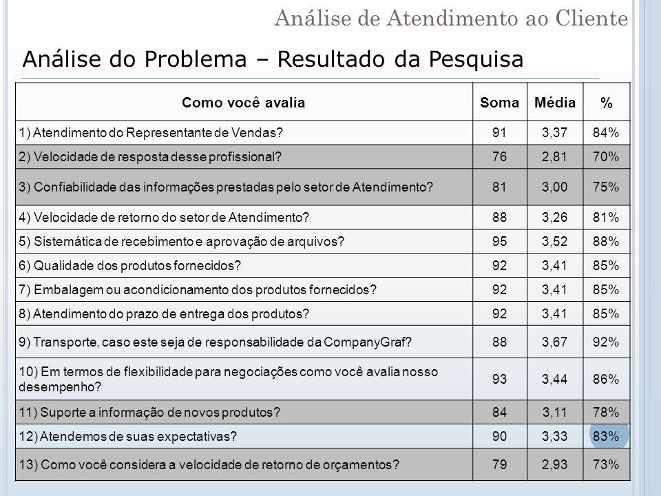 Análise do Problema – Resultado da Pesquisa Como você avaliaSomaMédia% 1) Atendimento do Representante de Vendas?913,3784% 2) Velocidade de resposta d
