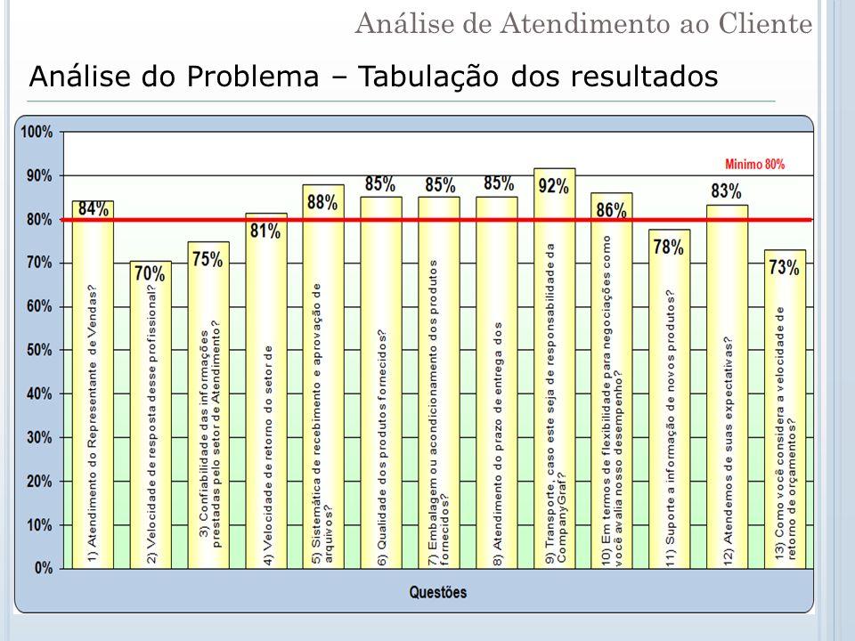Análise do Problema – Tabulação dos resultados Análise de Atendimento ao Cliente