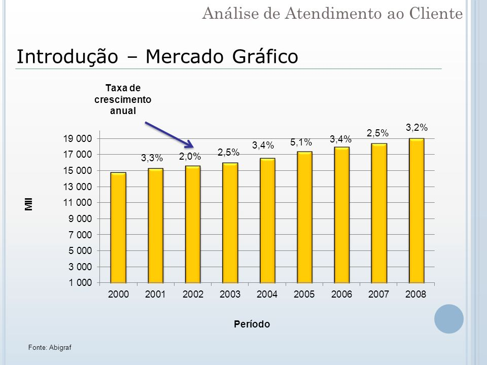 Análise de Atendimento ao Cliente Introdução – Mercado Gráfico Fonte: Abigraf