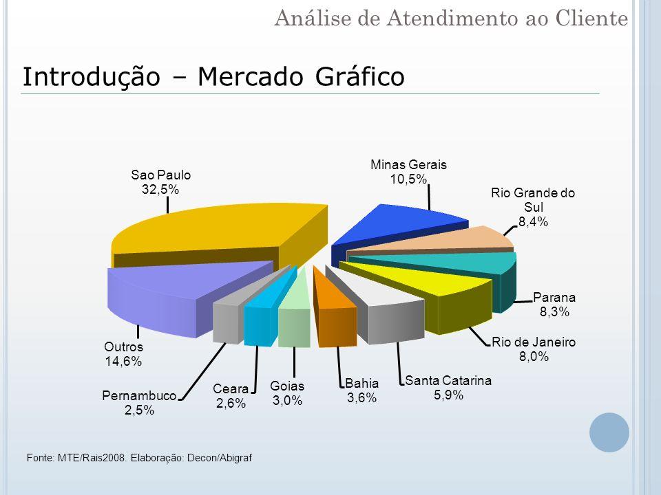 Introdução – Mercado Gráfico Fonte: MTE/Rais2008. Elaboração: Decon/Abigraf Análise de Atendimento ao Cliente