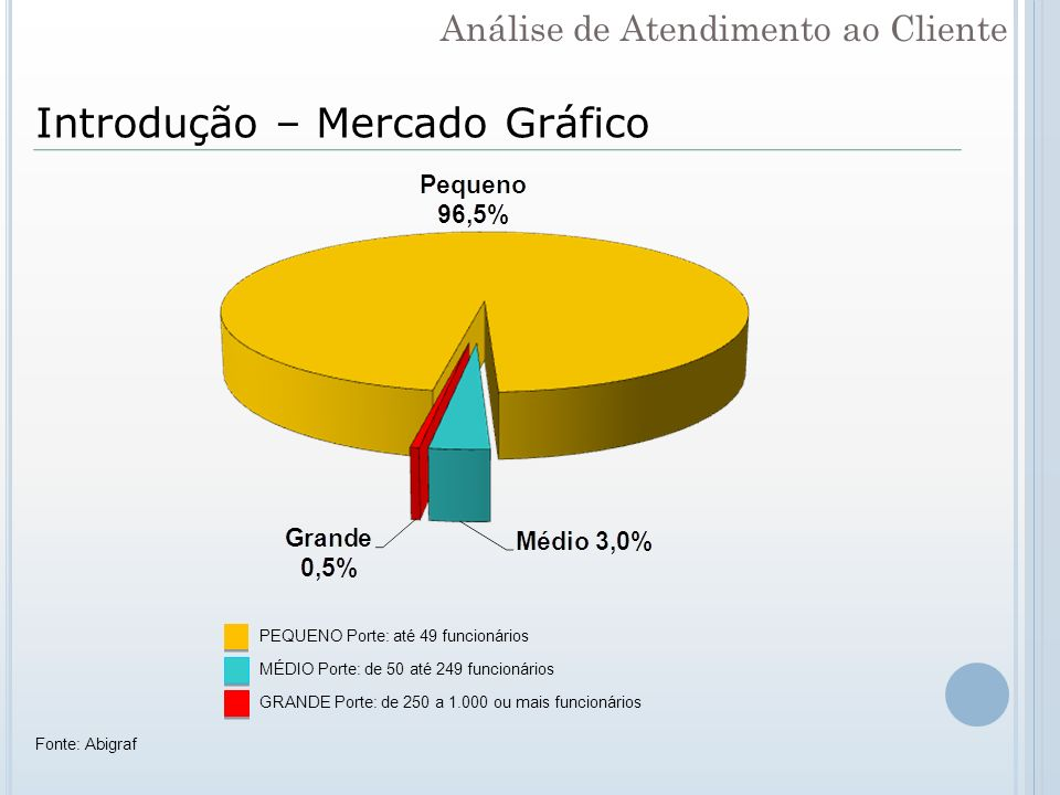 Introdução – Mercado Gráfico PEQUENO Porte: até 49 funcionários MÉDIO Porte: de 50 até 249 funcionários GRANDE Porte: de 250 a 1.000 ou mais funcionár