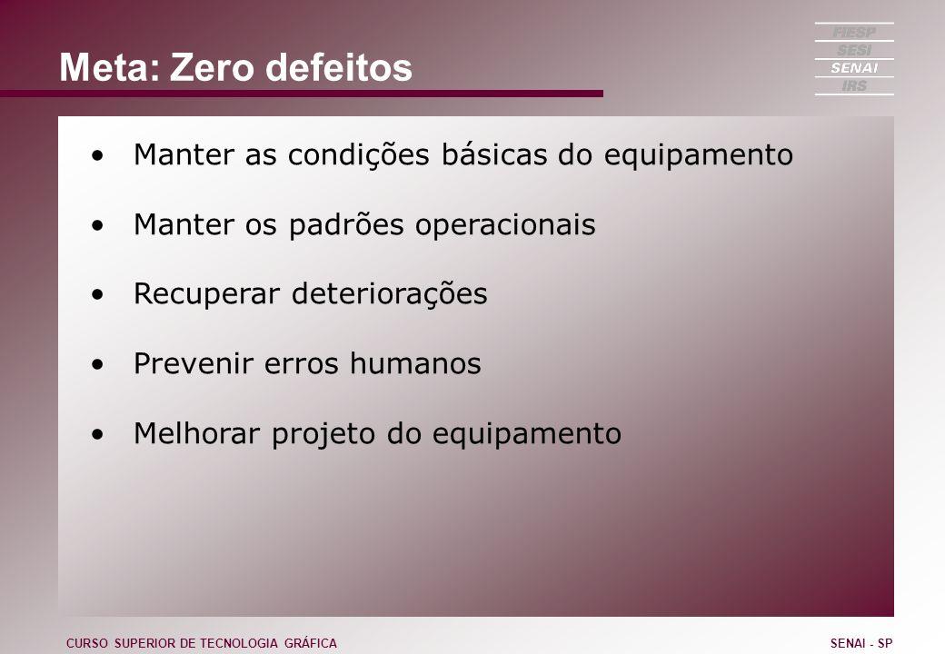 Meta: Zero defeitos Manter as condições básicas do equipamento Manter os padrões operacionais Recuperar deteriorações Prevenir erros humanos Melhorar