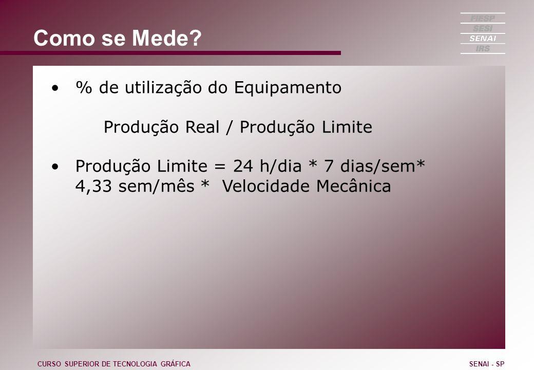 Como se Mede? % de utilização do Equipamento Produção Real / Produção Limite Produção Limite = 24 h/dia * 7 dias/sem* 4,33 sem/mês * Velocidade Mecâni