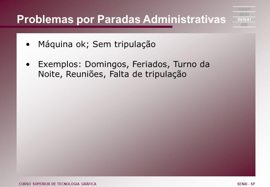 Problemas por Paradas Administrativas Máquina ok; Sem tripulação Exemplos: Domingos, Feriados, Turno da Noite, Reuniões, Falta de tripulação CURSO SUP
