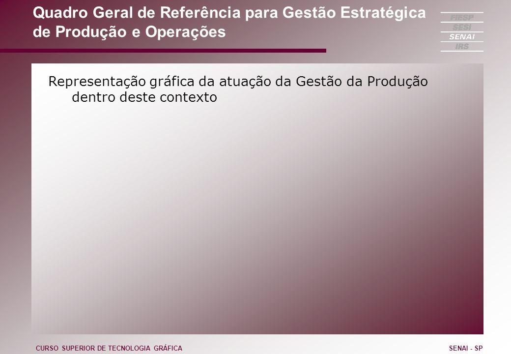 Quadro Geral de Referência para Gestão Estratégica de Produção e Operações Representação gráfica da atuação da Gestão da Produção dentro deste contexto CURSO SUPERIOR DE TECNOLOGIA GRÁFICASENAI - SP