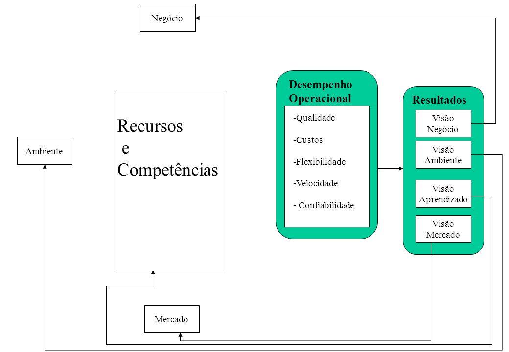 Visão Negócio Visão Ambiente Visão Aprendizado Visão Mercado Resultados Desempenho Operacional -Qualidade -Custos -Flexibilidade -Velocidade - Confiabilidade Recursos e Competências