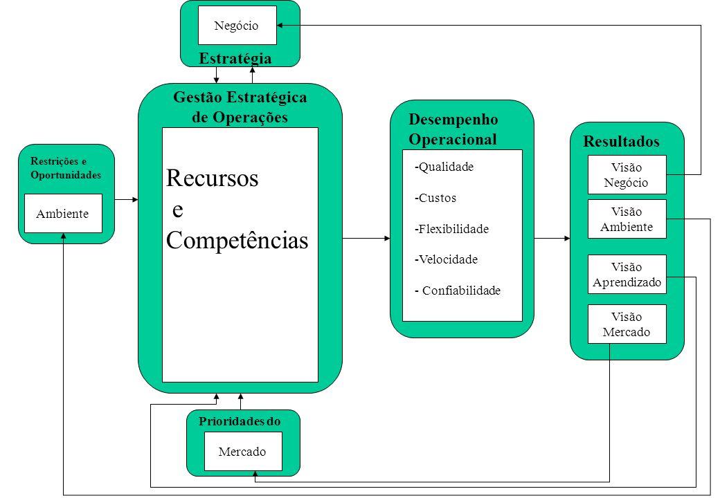 Visão Negócio Visão Ambiente Visão Aprendizado Visão Mercado Resultados Desempenho Operacional -Qualidade -Custos -Flexibilidade -Velocidade - Confiabilidade Gestão Estratégica de Operações Estratégia Prioridades do Restrições e Oportunidades Recursos e Competências