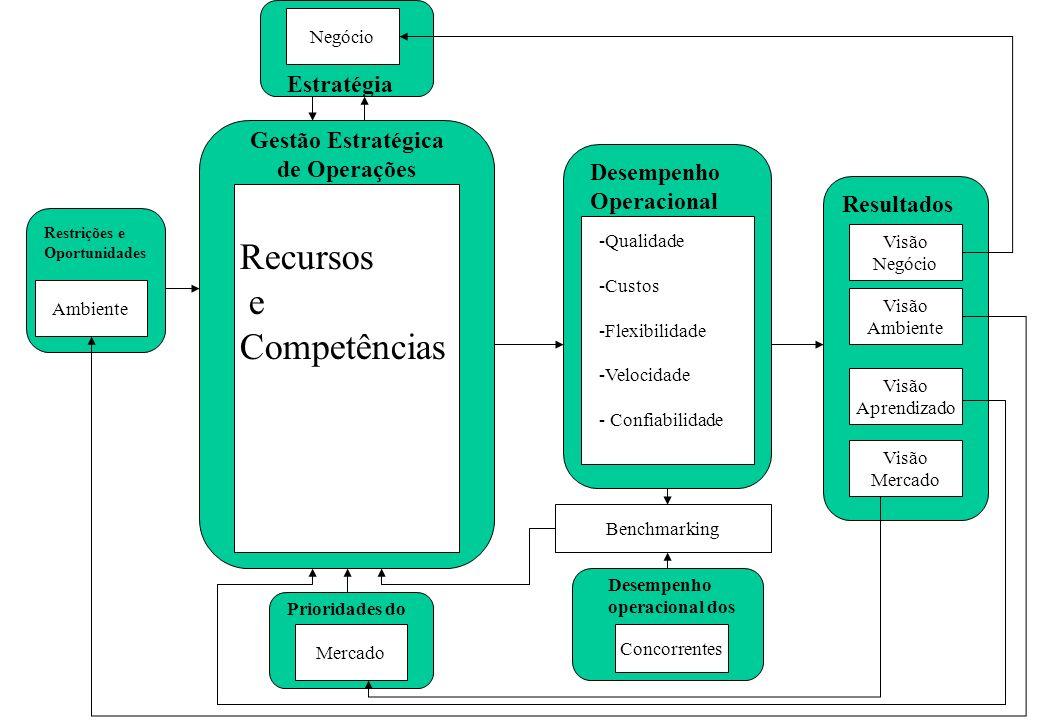 Visão Negócio Visão Ambiente Visão Aprendizado Visão Mercado Resultados Desempenho Operacional -Qualidade -Custos -Flexibilidade -Velocidade - Confiabilidade Gestão Estratégica de Operações Estratégia Prioridades do Restrições e Oportunidades Concorrentes Desempenho operacional dos Benchmarking Recursos e Competências