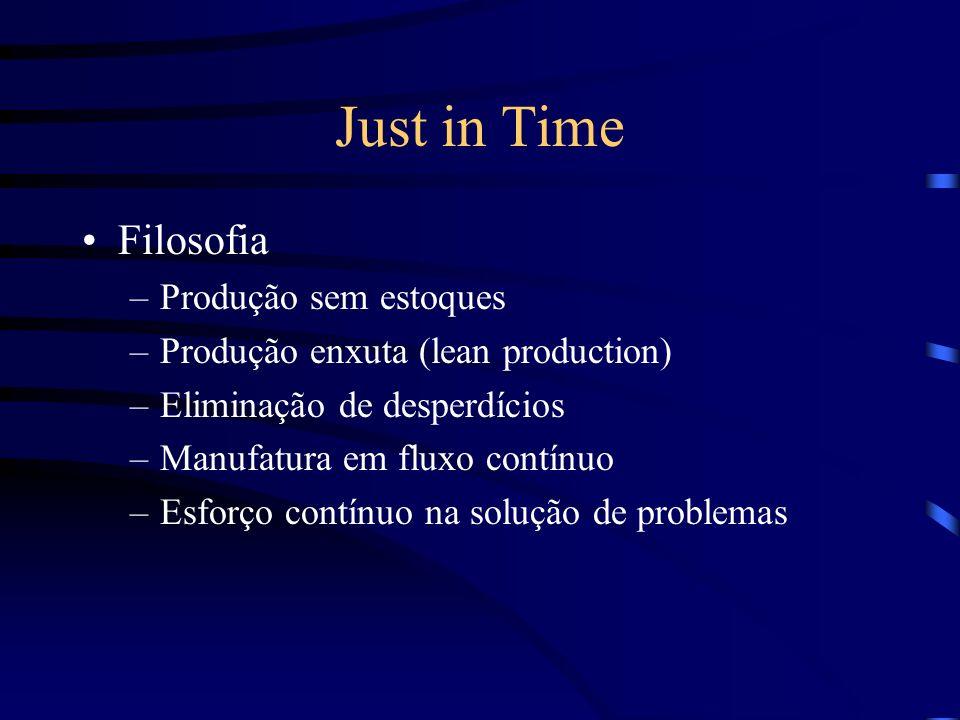 Just in Time Filosofia –Produção sem estoques –Produção enxuta (lean production) –Eliminação de desperdícios –Manufatura em fluxo contínuo –Esforço co
