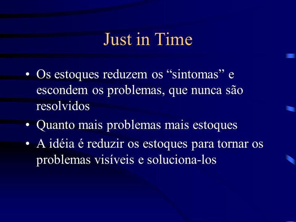 Just in Time Os estoques reduzem os sintomas e escondem os problemas, que nunca são resolvidos Quanto mais problemas mais estoques A idéia é reduzir o