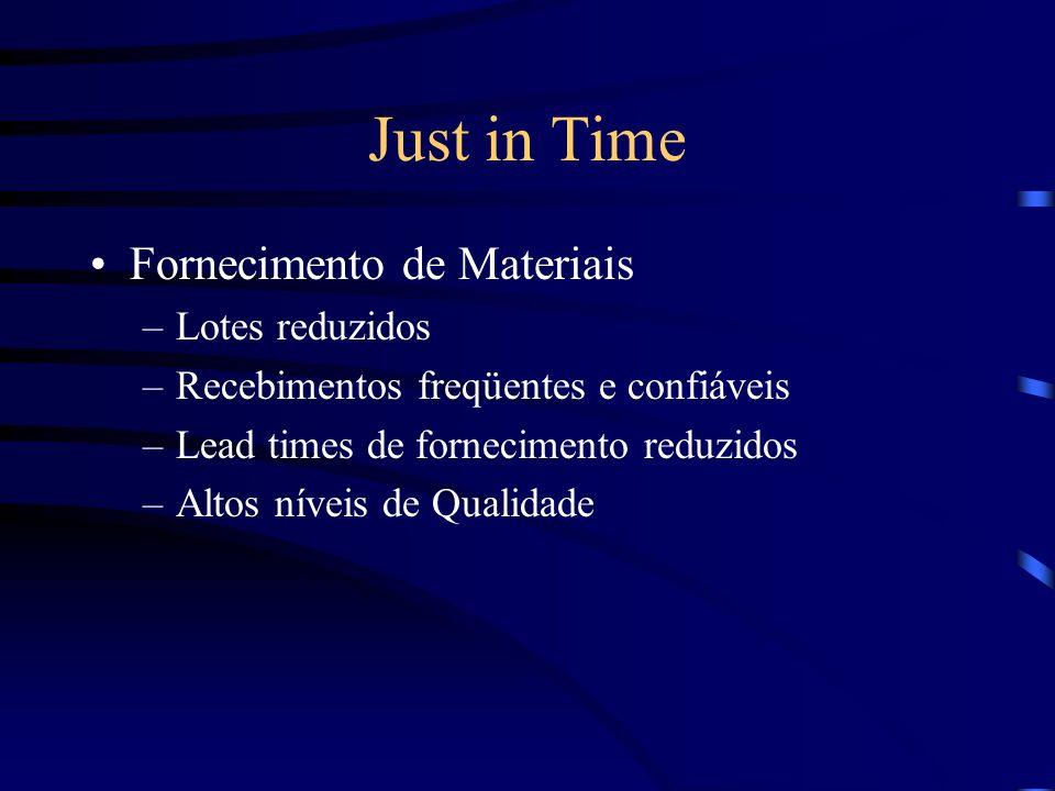 Just in Time Fornecimento de Materiais –Lotes reduzidos –Recebimentos freqüentes e confiáveis –Lead times de fornecimento reduzidos –Altos níveis de Q