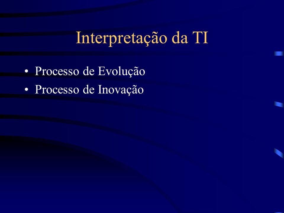 Interpretação da TI Processo de Evolução Processo de Inovação