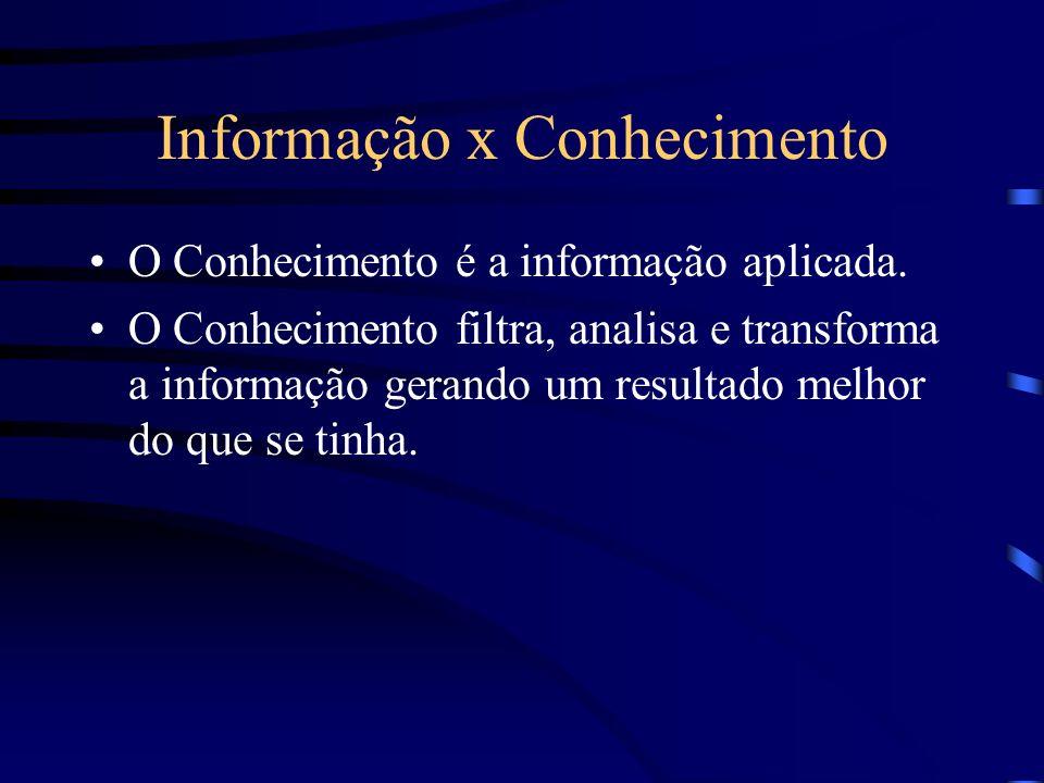 Informação x Conhecimento O Conhecimento é a informação aplicada. O Conhecimento filtra, analisa e transforma a informação gerando um resultado melhor