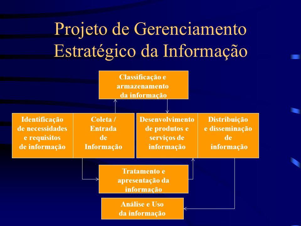 Projeto de Gerenciamento Estratégico da Informação Classificação e armazenamento da informação Identificação de necessidades e requisitos de informaçã