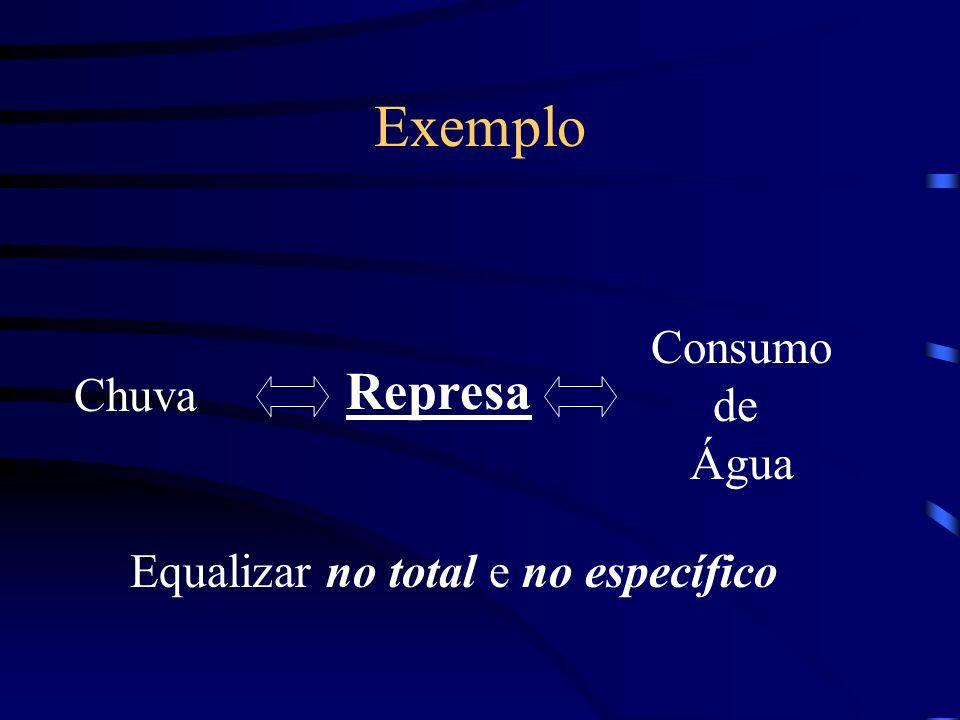 Exemplo Chuva Consumo de Água Represa Equalizar no total e no específico