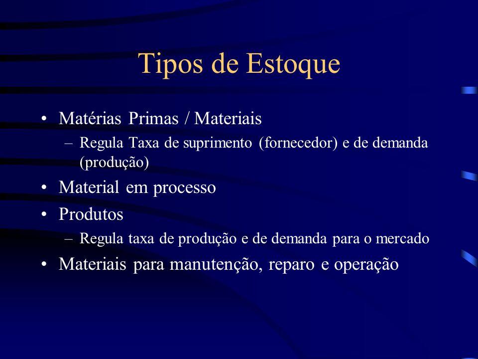 Tipos de Estoque Matérias Primas / Materiais –Regula Taxa de suprimento (fornecedor) e de demanda (produção) Material em processo Produtos –Regula tax