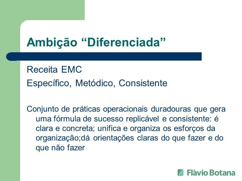 Ambição Diferenciada Receita EMC Específico, Metódico, Consistente Conjunto de práticas operacionais duradouras que gera uma fórmula de sucesso replic