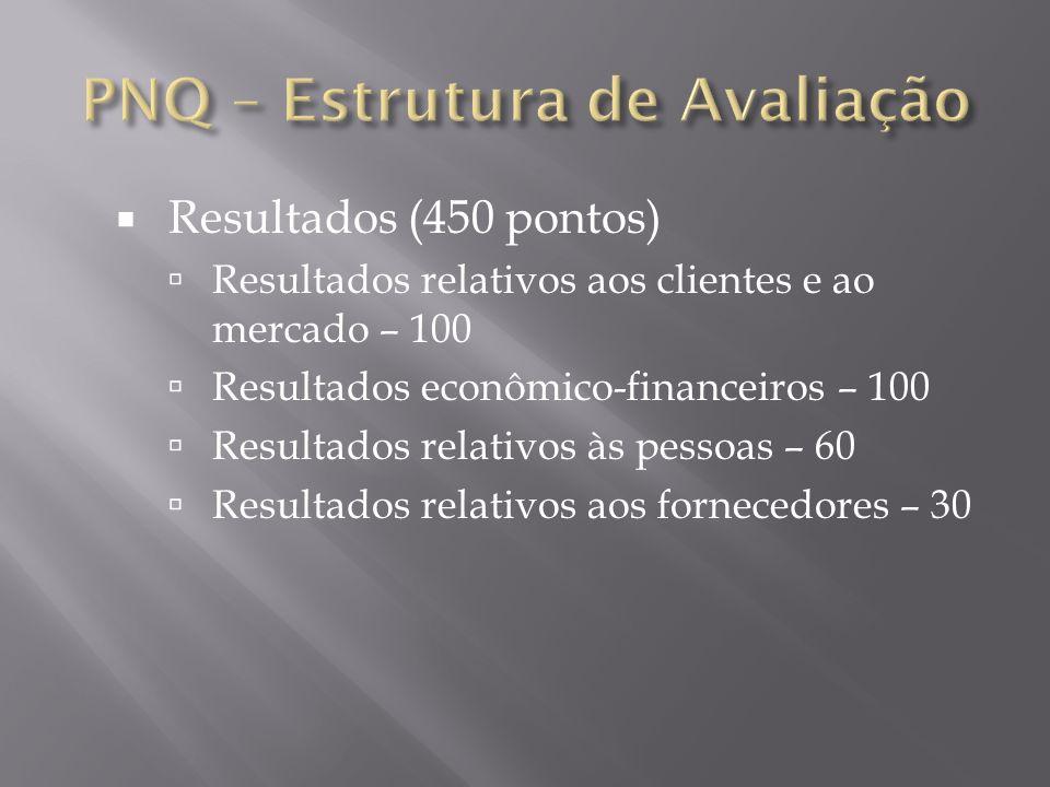 Resultados (450 pontos) Resultados relativos aos clientes e ao mercado – 100 Resultados econômico-financeiros – 100 Resultados relativos às pessoas –