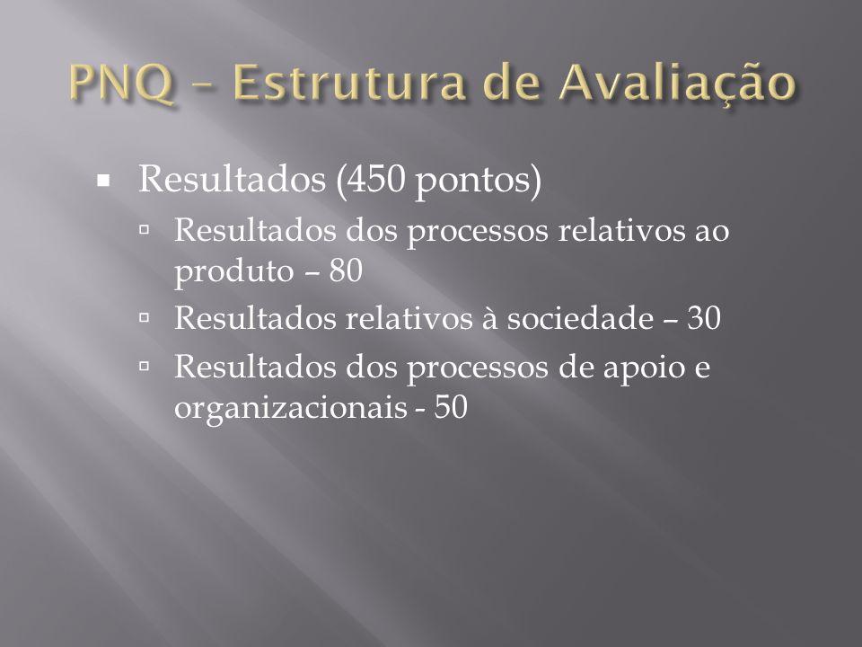 Resultados (450 pontos) Resultados dos processos relativos ao produto – 80 Resultados relativos à sociedade – 30 Resultados dos processos de apoio e o