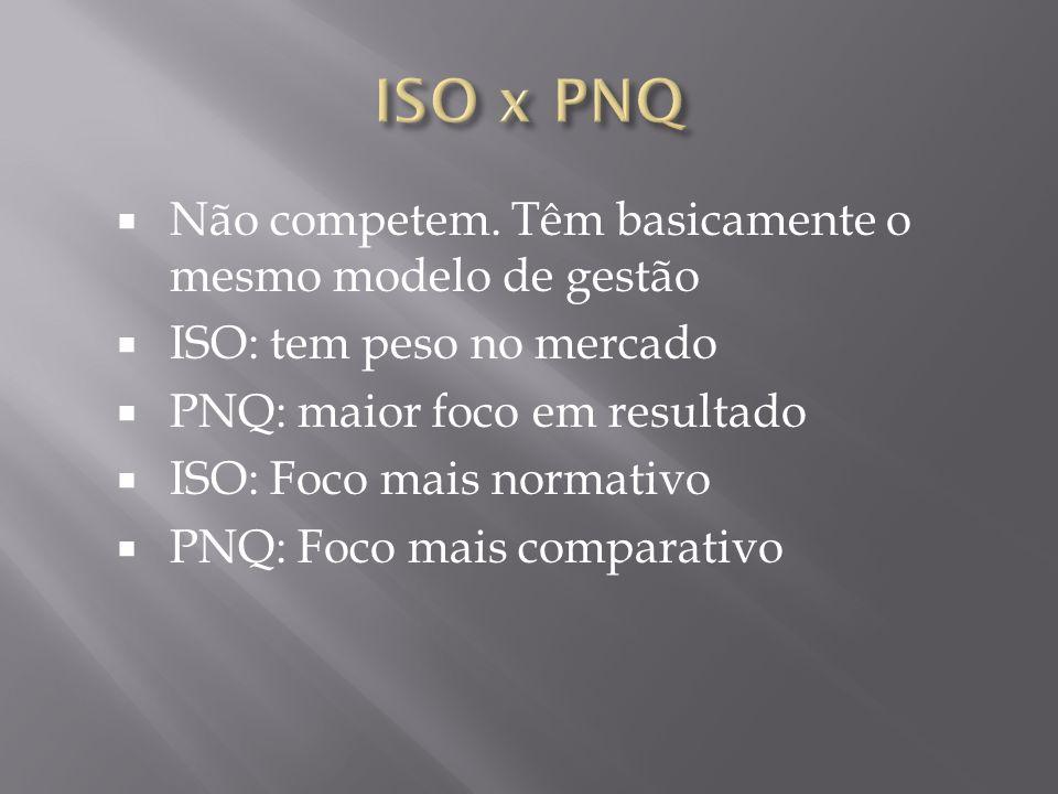 Não competem. Têm basicamente o mesmo modelo de gestão ISO: tem peso no mercado PNQ: maior foco em resultado ISO: Foco mais normativo PNQ: Foco mais c