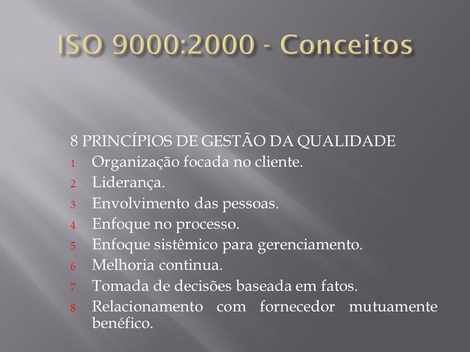 8 PRINCÍPIOS DE GESTÃO DA QUALIDADE Organização focada no cliente. 2 Liderança. 3 Envolvimento das pessoas. 4 Enfoque no processo. 5 Enfoque sistêmico