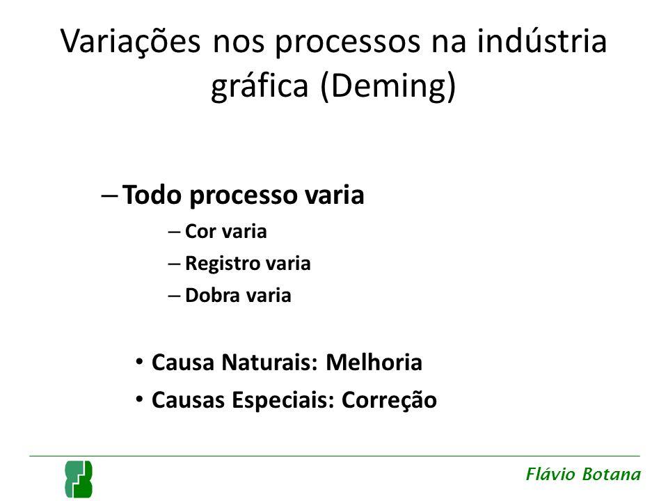 Variações nos processos na indústria gráfica (Deming) – Todo processo varia – Cor varia – Registro varia – Dobra varia Causa Naturais: Melhoria Causas