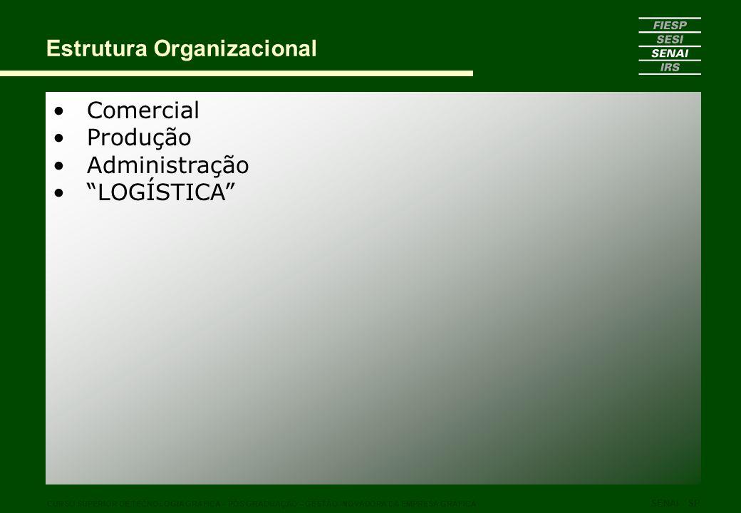 Comercial Produção Administração LOGÍSTICA Estrutura Organizacional CURSO SUPERIOR DE TECNOLOGIA GRÁFICA – PÓS GRADUAÇÃO – GESTÃO INOVADORA DA EMPRESA