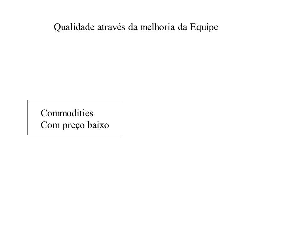 Commodities Com preço baixo Qualidade através da melhoria da Equipe