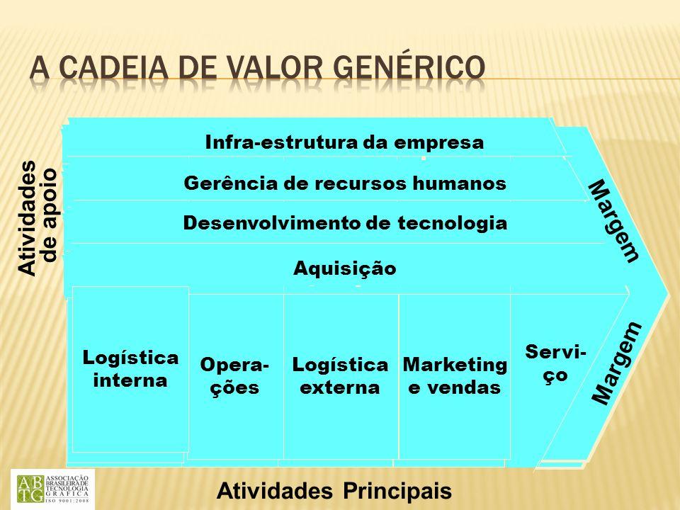 Margem Atividades Principais Atividades de apoio Aquisição Servi- ço Desenvolvimento de tecnologia Gerência de recursos humanos Infra-estrutura da emp