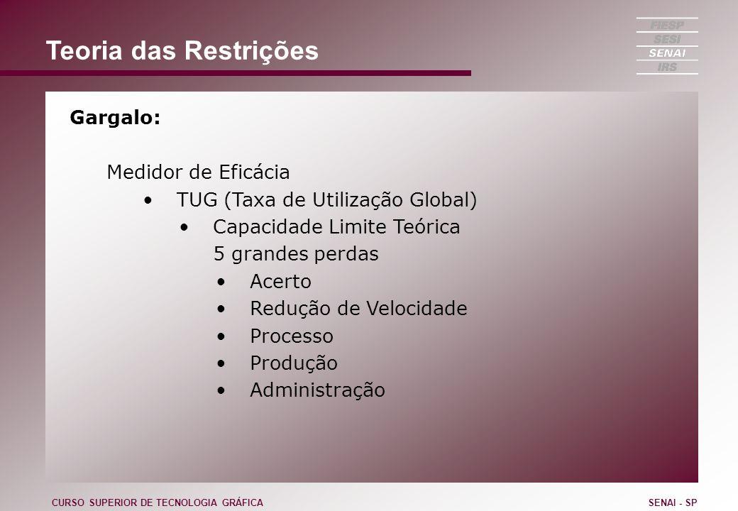 Teoria das Restrições Gargalo: Medidor de Eficácia TUG (Taxa de Utilização Global) Capacidade Limite Teórica 5 grandes perdas Acerto Redução de Veloci
