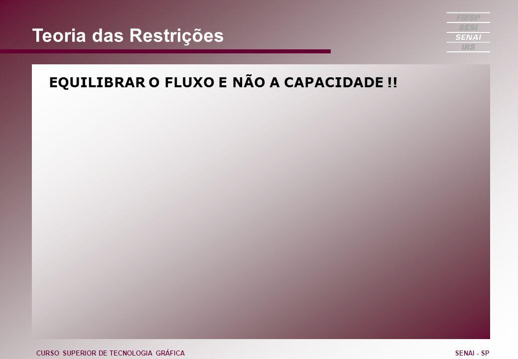 Teoria das Restrições EQUILIBRAR O FLUXO E NÃO A CAPACIDADE !! CURSO SUPERIOR DE TECNOLOGIA GRÁFICASENAI - SP