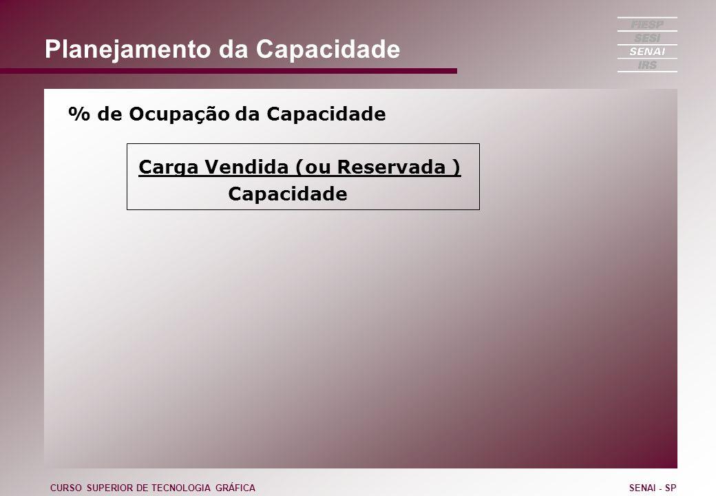 Planejamento da Capacidade % de Ocupação da Capacidade Carga Vendida (ou Reservada ) Capacidade CURSO SUPERIOR DE TECNOLOGIA GRÁFICASENAI - SP