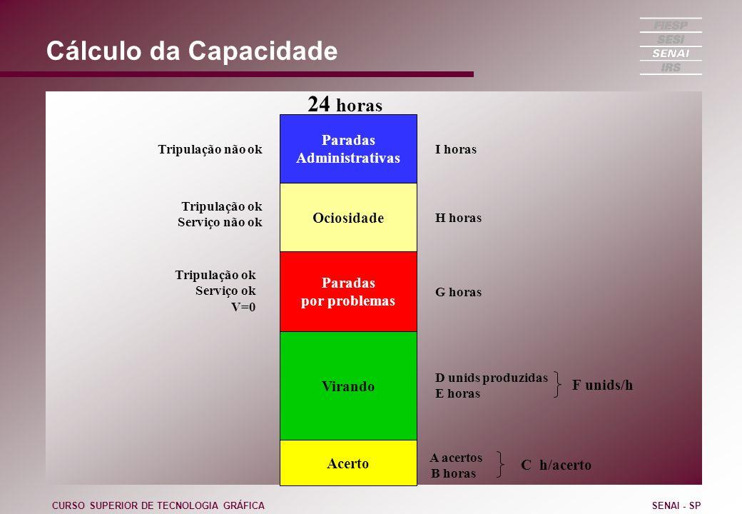 Cálculo da Capacidade CURSO SUPERIOR DE TECNOLOGIA GRÁFICASENAI - SP Acerto Virando Paradas por problemas Ociosidade Paradas Administrativas 24 horas