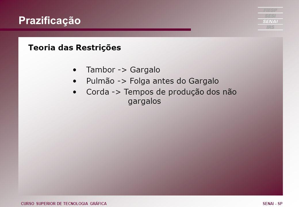 Prazificação Teoria das Restrições Tambor -> Gargalo Pulmão -> Folga antes do Gargalo Corda -> Tempos de produção dos não gargalos CURSO SUPERIOR DE T
