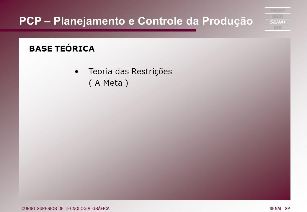 Prazificação Teoria das Restrições Tambor -> Gargalo Pulmão -> Folga antes do Gargalo Corda -> Tempos de produção dos não gargalos CURSO SUPERIOR DE TECNOLOGIA GRÁFICASENAI - SP