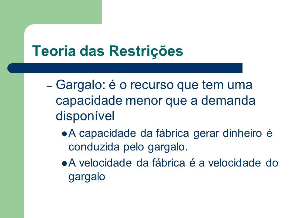 Teoria das Restrições – Gargalo: é o recurso que tem uma capacidade menor que a demanda disponível A capacidade da fábrica gerar dinheiro é conduzida