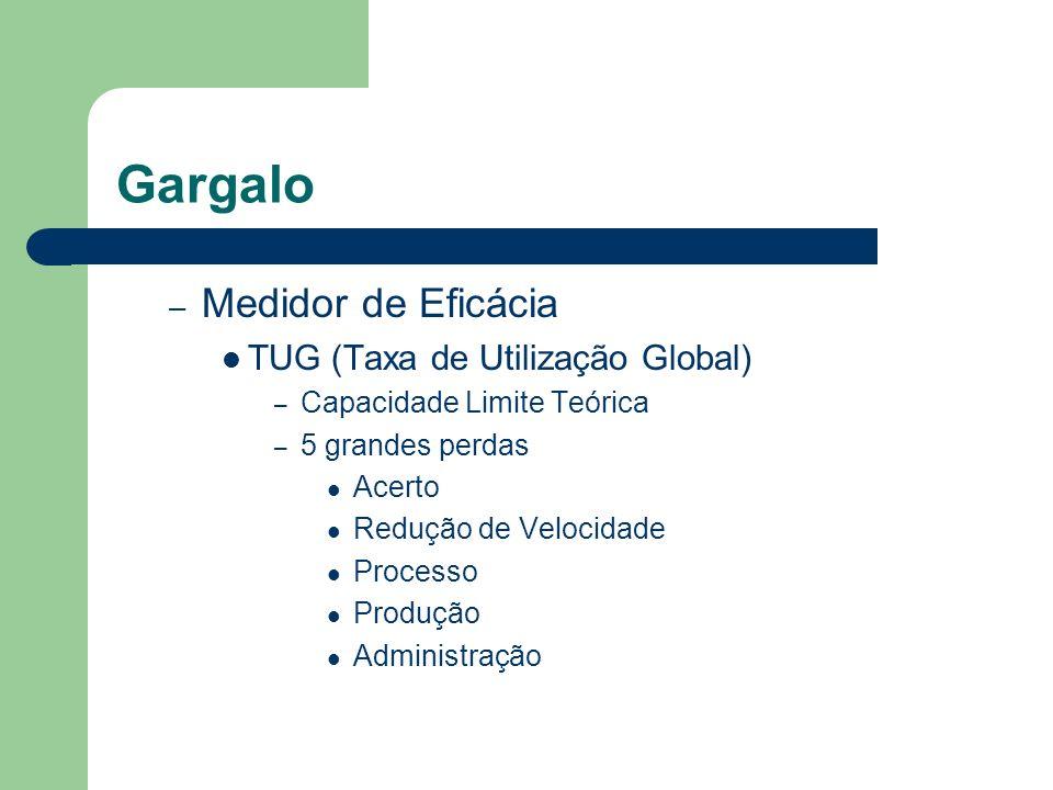Gargalo – Medidor de Eficácia TUG (Taxa de Utilização Global) – Capacidade Limite Teórica – 5 grandes perdas Acerto Redução de Velocidade Processo Pro