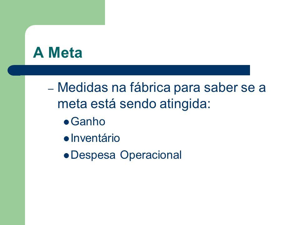 A Meta – Medidas na fábrica para saber se a meta está sendo atingida: Ganho Inventário Despesa Operacional
