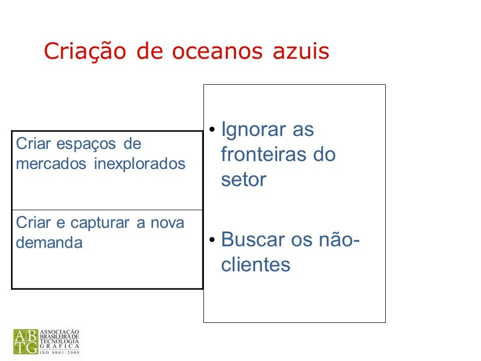 Ignorar as fronteiras do setor Buscar os não- clientes Criar espaços de mercados inexplorados Criar e capturar a nova demanda Criação de oceanos azuis