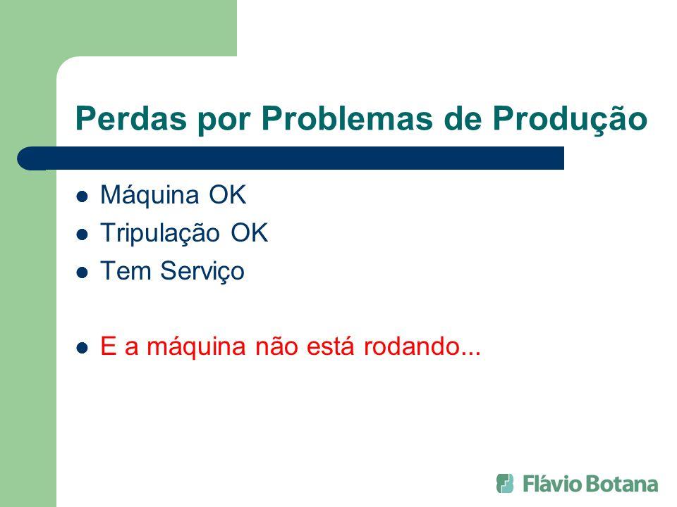Perdas por Problemas de Produção Máquina OK Tripulação OK Tem Serviço E a máquina não está rodando...