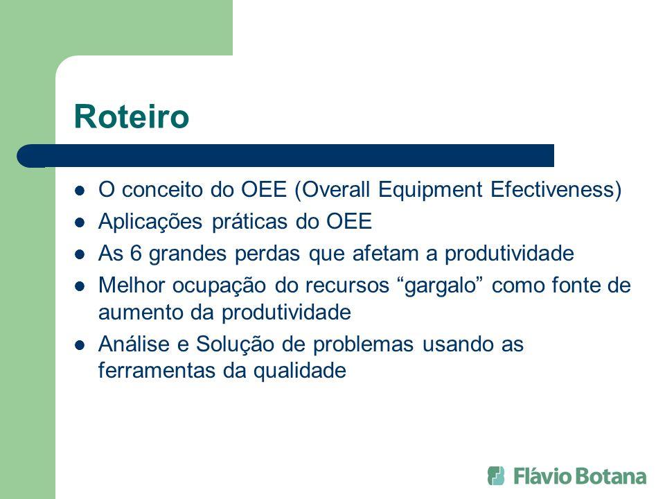 Roteiro O conceito do OEE (Overall Equipment Efectiveness) Aplicações práticas do OEE As 6 grandes perdas que afetam a produtividade Melhor ocupação d