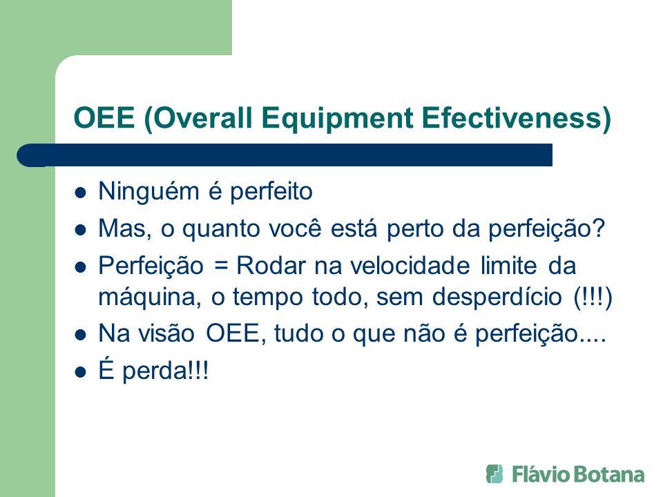 OEE (Overall Equipment Efectiveness) Ninguém é perfeito Mas, o quanto você está perto da perfeição? Perfeição = Rodar na velocidade limite da máquina,