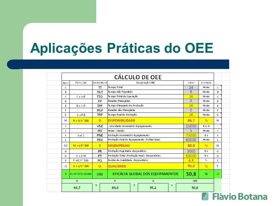 Aplicações Práticas do OEE