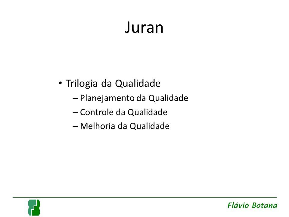 Juran Roadmap – Identifique os clientes Flávio Botana
